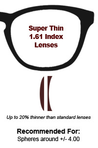 0ce9b643e6b Guide to choosing prescription lenses