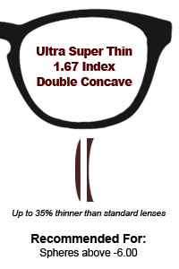 1.67 Ultra Super Thin Double Concave Lenses