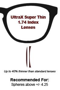 1.74 UltraX Super Thin Lenses