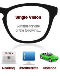 cfc6f7396527 Guide to choosing prescription lenses